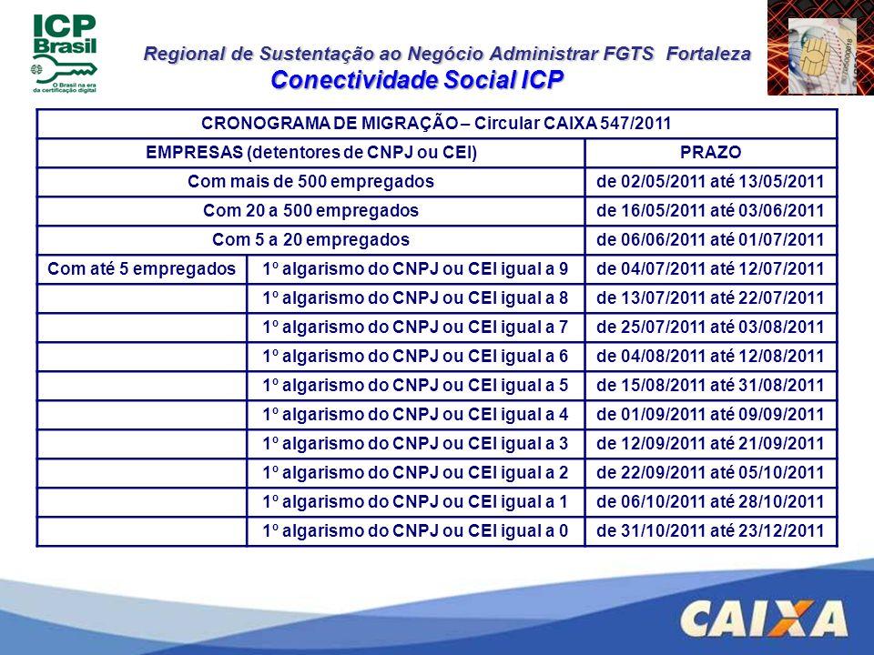 Regional de Sustentação ao Negócio Administrar FGTS Fortaleza Conectividade Social ICP CRONOGRAMA DE MIGRAÇÃO – Circular CAIXA 547/2011 EMPRESAS (dete