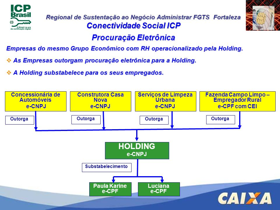 Regional de Sustentação ao Negócio Administrar FGTS Fortaleza Conectividade Social ICP Empresas do mesmo Grupo Econômico com RH operacionalizado pela
