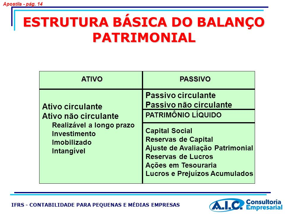 ESTRUTURA BÁSICA DO BALANÇO PATRIMONIAL ATIVOPASSIVO Passivo circulante Passivo não circulante PATRIMÔNIO LÍQUIDO Capital Social Reservas de Capital A