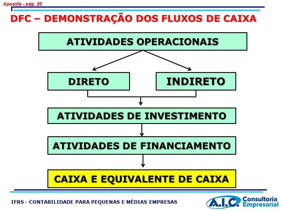 DFC – DEMONSTRAÇÃO DOS FLUXOS DE CAIXA ATIVIDADES OPERACIONAIS ATIVIDADES DE INVESTIMENTO ATIVIDADES DE FINANCIAMENTO CAIXA E EQUIVALENTE DE CAIXA DIR