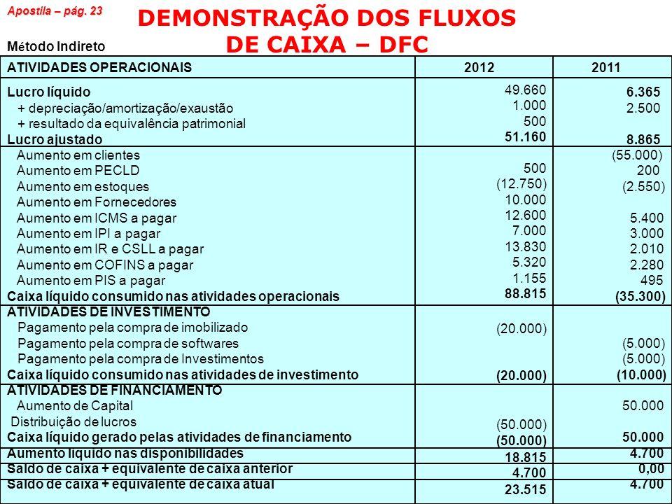 DEMONSTRAÇÃO DOS FLUXOS DE CAIXA – DFC M é todo Indireto ATIVIDADES OPERACIONAIS 2012 2011 Lucro líquido 49.660 6.365 + depreciação/amortização/exaust
