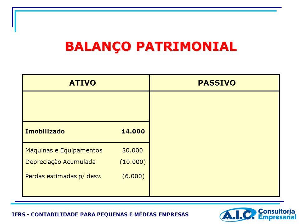 BALANÇO PATRIMONIAL Imobilizado 14.000 ATIVO Máquinas e Equipamentos 30.000 Depreciação Acumulada (10.000) Perdas estimadas p/ desv. (6.000) PASSIVO I