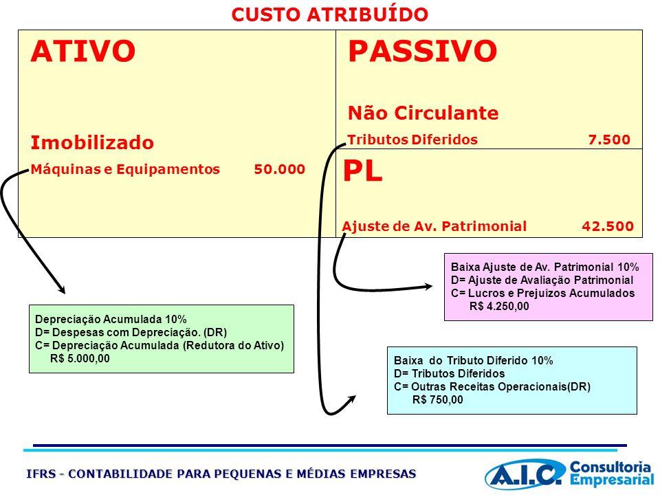 CUSTO ATRIBUÍDO ATIVO Imobilizado Máquinas e Equipamentos 50.000 PASSIVO Não Circulante Tributos Diferidos 7.500 PL Ajuste de Av. Patrimonial 42.500 D