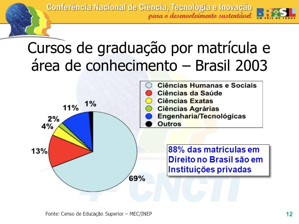 12 Cursos de graduação por matrícula e área de conhecimento – Brasil 2003 88% das matrículas em Direito no Brasil são em Instituições privadas Fonte: