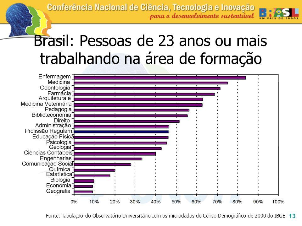 13 Brasil: Pessoas de 23 anos ou mais trabalhando na área de formação Fonte: Tabulação do Observatório Universitário com os microdados do Censo Demogr