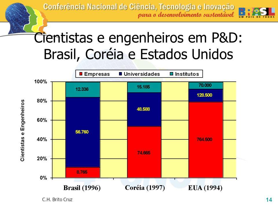 14 Cientistas e engenheiros em P&D: Brasil, Coréia e Estados Unidos C.H. Brito Cruz