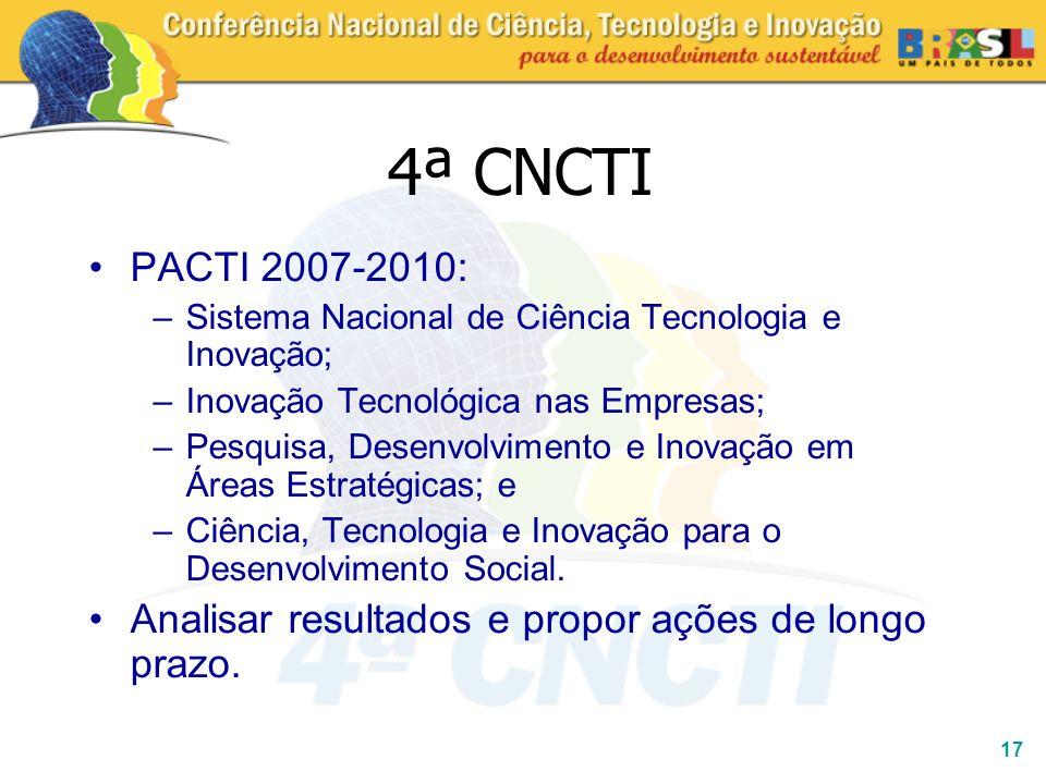 17 4ª CNCTI PACTI 2007-2010: –Sistema Nacional de Ciência Tecnologia e Inovação; –Inovação Tecnológica nas Empresas; –Pesquisa, Desenvolvimento e Inov