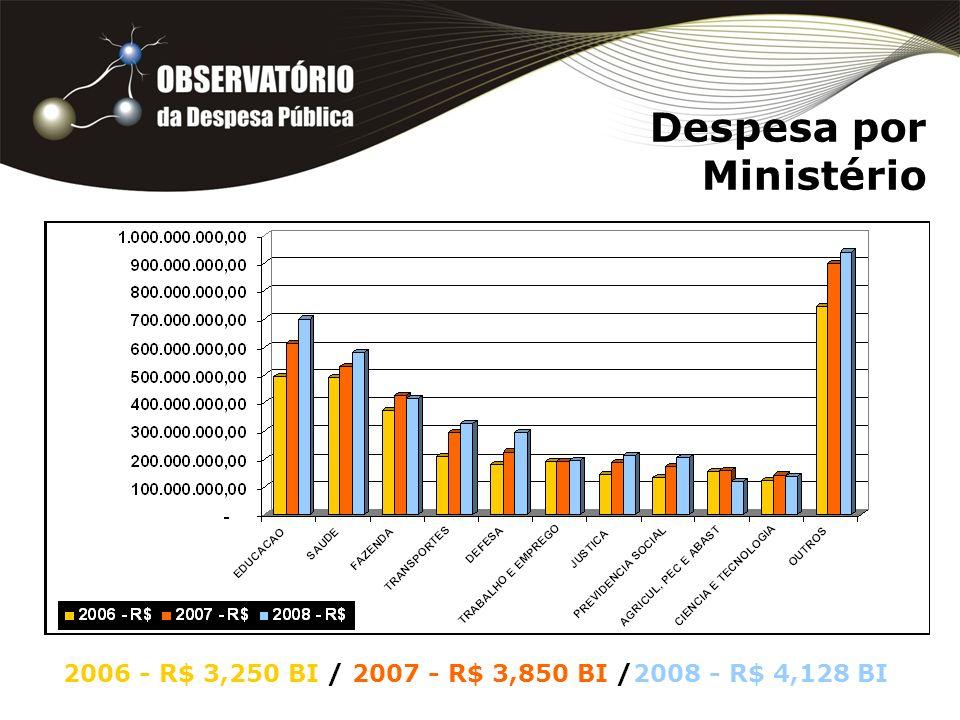 Despesa por Ministério 2006 - R$ 3,250 BI / 2007 - R$ 3,850 BI /2008 - R$ 4,128 BI