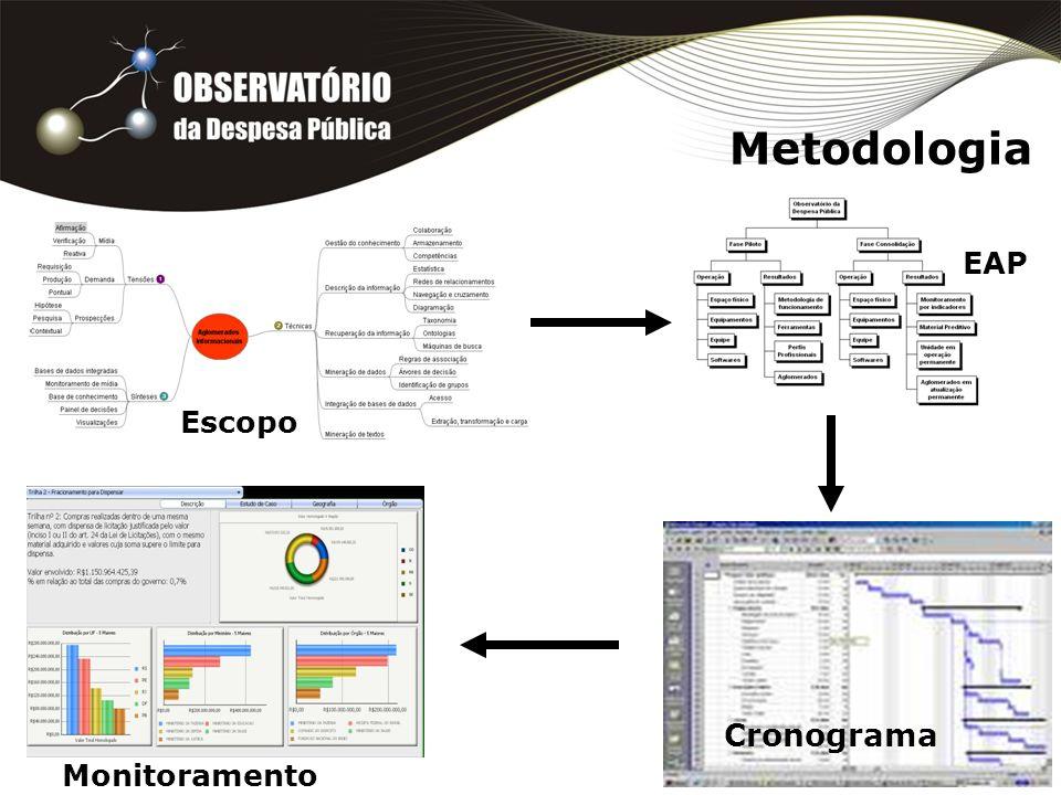 Tecnologia da Informação Minerações –Dados –Textos –Estatística Referencial teórico Difusão –Quadro de Indicadores Qi:: OLAP –Diagramas i2 MicroStrategy