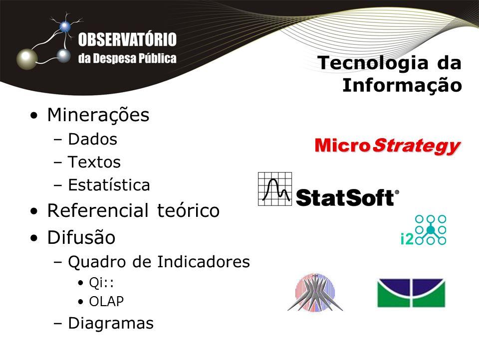Tecnologia da Informação Minerações –Dados –Textos –Estatística Referencial teórico Difusão –Quadro de Indicadores Qi:: OLAP –Diagramas i2 MicroStrate