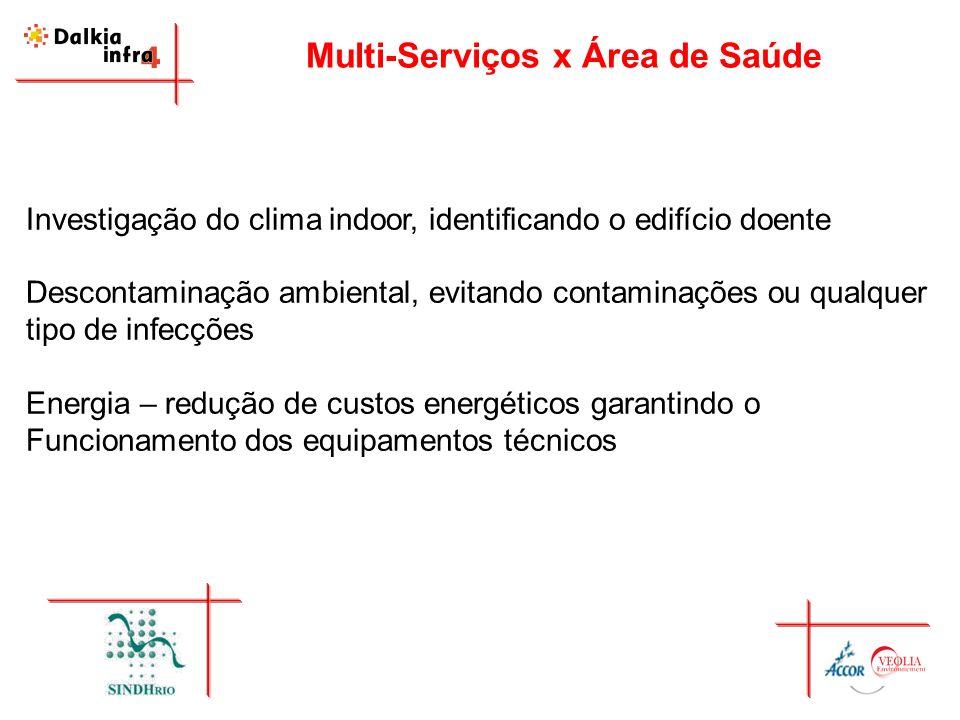 Multi-Serviços x Área de Saúde Investigação do clima indoor, identificando o edifício doente Descontaminação ambiental, evitando contaminações ou qual