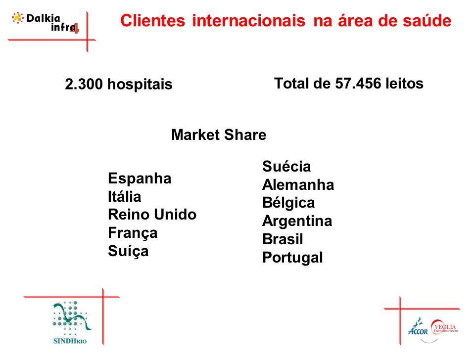 Clientes internacionais na área de saúde Total de 57.456 leitos 2.300 hospitais Espanha Itália Reino Unido França Suíça Suécia Alemanha Bélgica Argent