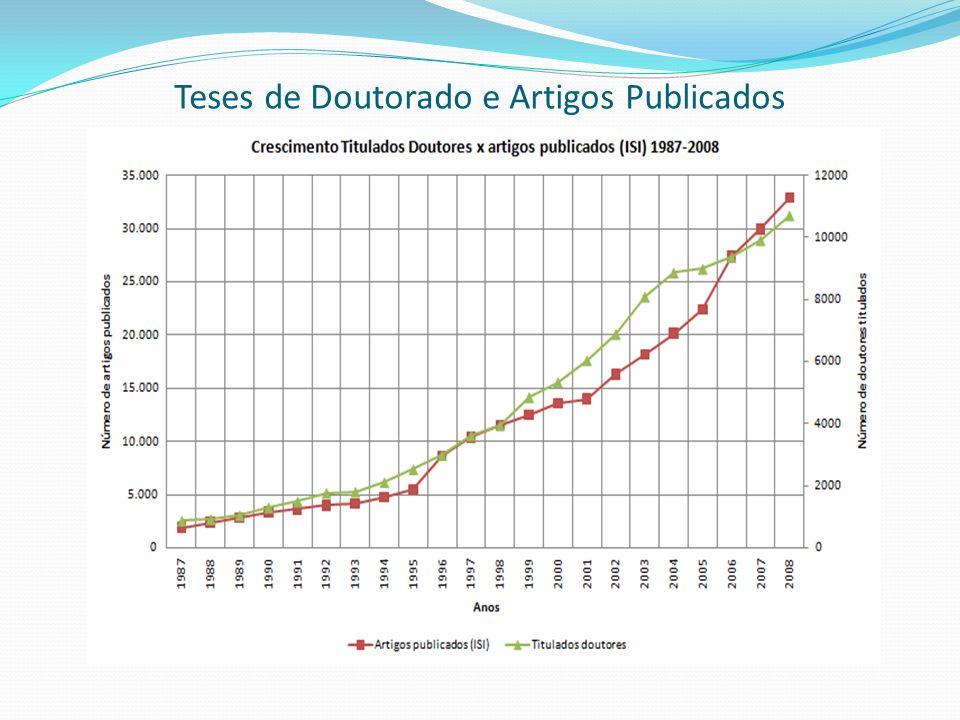 Comparação da Produção científica do Brasil e países de destaque – quinquênio 2005 - 2009 Fonte: ISI - Institute for Scientific Information.