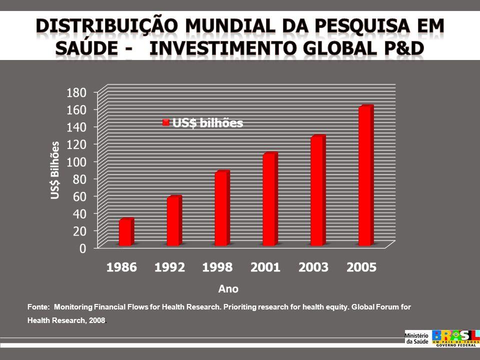 PPSUS SubagendaRecursos R$ Doenças Transmissíveis 11.497.663,94 Doenças Não Transm.8.350.119,01 Pesquisa Clínica4.695.230,90 Fonte: Brasil, Ministério da Saúde, Departamento de Ciência e Tecnologia - Decit.