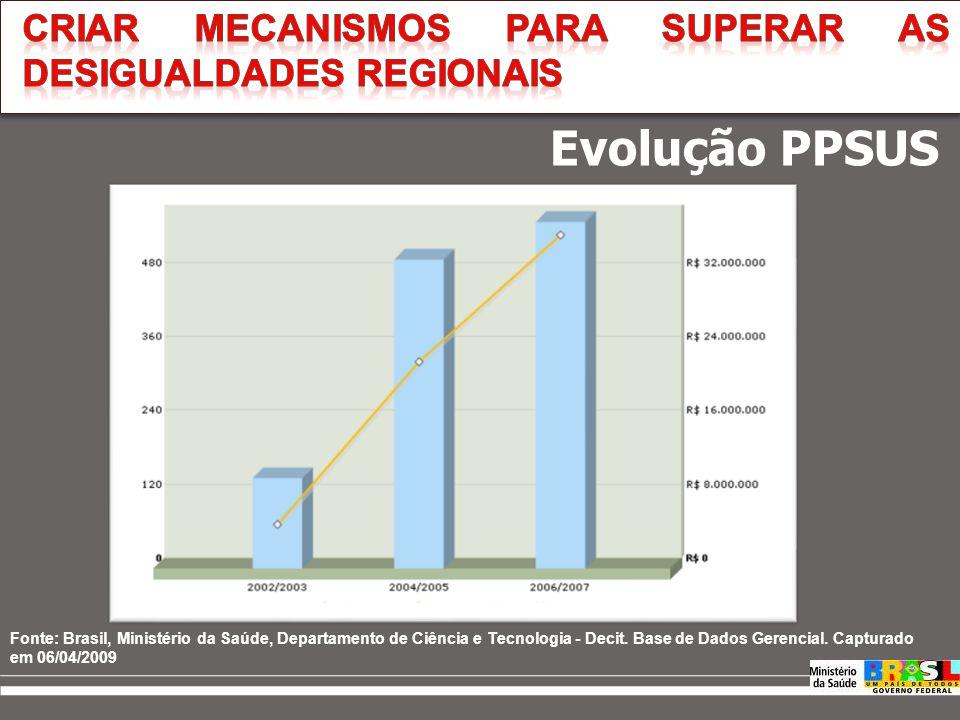 Fonte: Brasil, Ministério da Saúde, Departamento de Ciência e Tecnologia - Decit. Base de Dados Gerencial. Capturado em 10/09/2007.