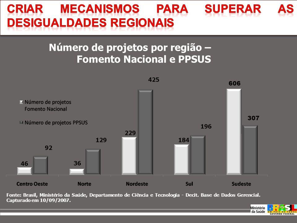 Evolução PPSUS Fonte: Brasil, Ministério da Saúde, Departamento de Ciência e Tecnologia - Decit. Base de Dados Gerencial. Capturado em 06/04/2009
