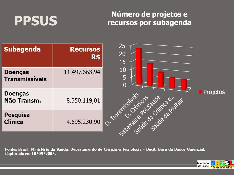 46 36 229 184 522 Número de projetos por região – Fomento Nacional e PPSUS 92 129 425 196 247 Fonte: Brasil, Ministério da Saúde, Departamento de Ciên