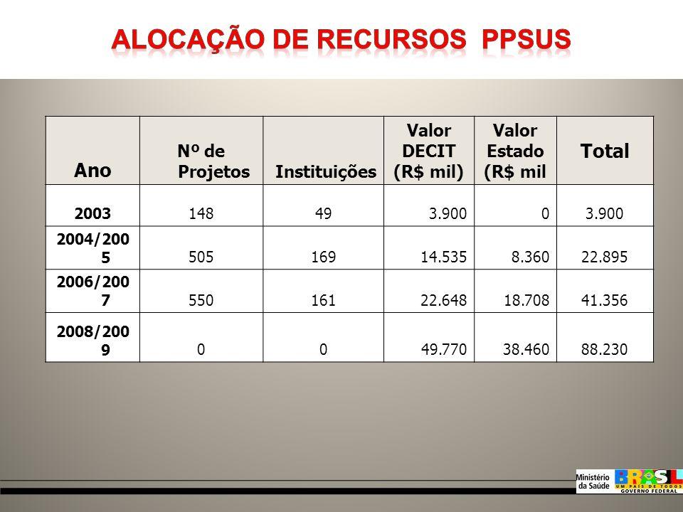 PPSUS SubagendaRecursos R$ Doenças Transmissíveis 11.497.663,94 Doenças Não Transm.8.350.119,01 Pesquisa Clínica4.695.230,90 Fonte: Brasil, Ministério