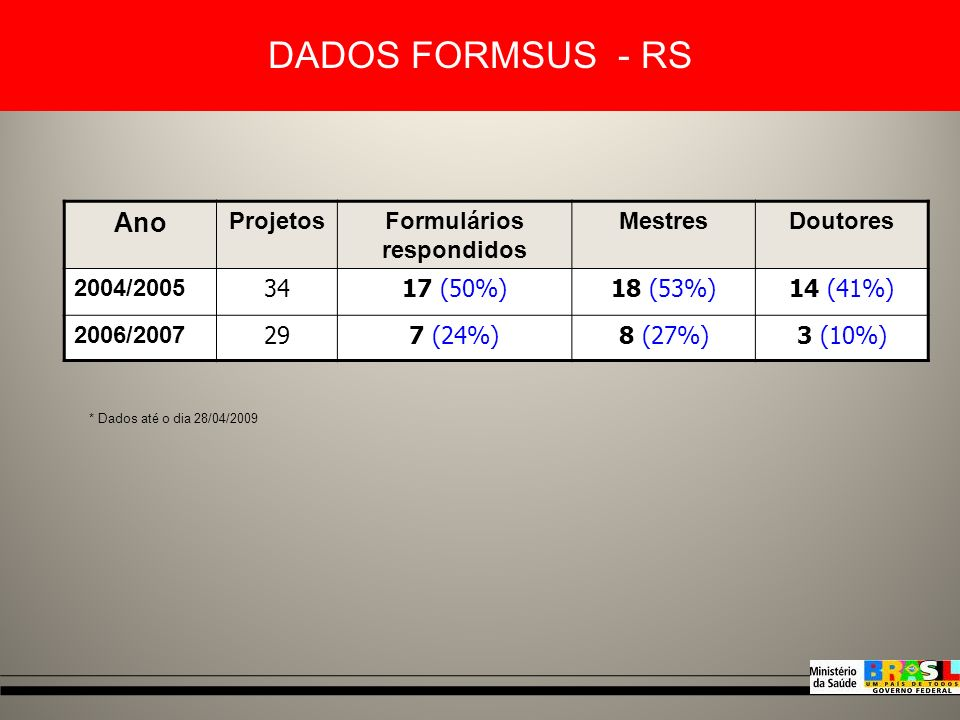 Ano Nº de ProjetosInstituições Valor DECIT (R$ mil) Valor Estado (R$ mil Total 2003148493.9000 2004/200 550516914.5358.36022.895 2006/200 755016122.64