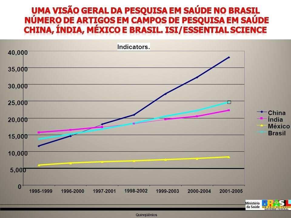 PACTUAÇÃO FEDERATIVA COM AS SECRETARIAS DE SAÚDE, DE C&T E AS FAPS