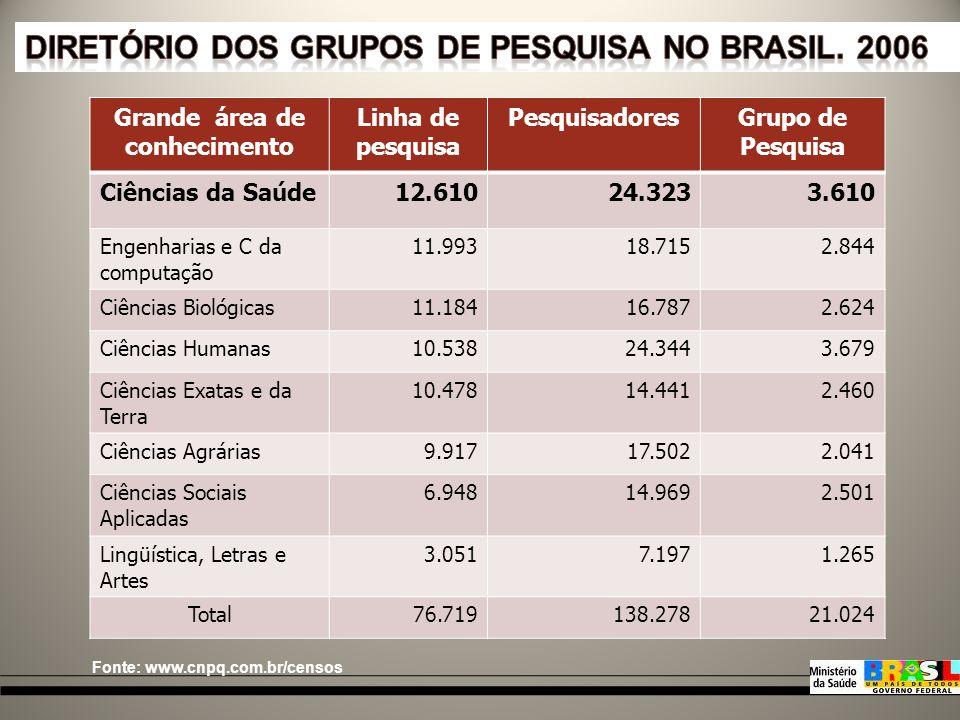 Ano ProjetosFormulários respondidos MestresDoutores 2004/2005 3417 (50%)18 (53%)14 (41%) 2006/2007 297 (24%)8 (27%)3 (10%) DADOS FORMSUS - RS * Dados até o dia 28/04/2009