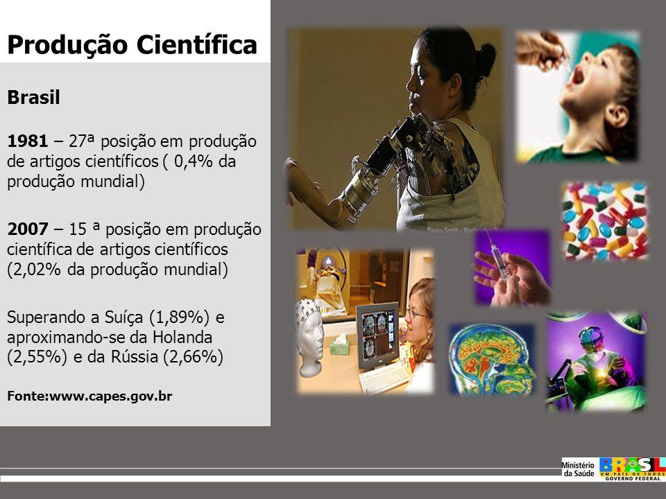 Produção Científica Brasil 1981 – 27ª posição em produção de artigos científicos ( 0,4% da produção mundial) 2007 – 15 ª posição em produção científica de artigos científicos (2,02% da produção mundial) Superando a Suíça (1,89%) e aproximando-se da Holanda (2,55%) e da Rússia (2,66%) Fonte:www.capes.gov.br