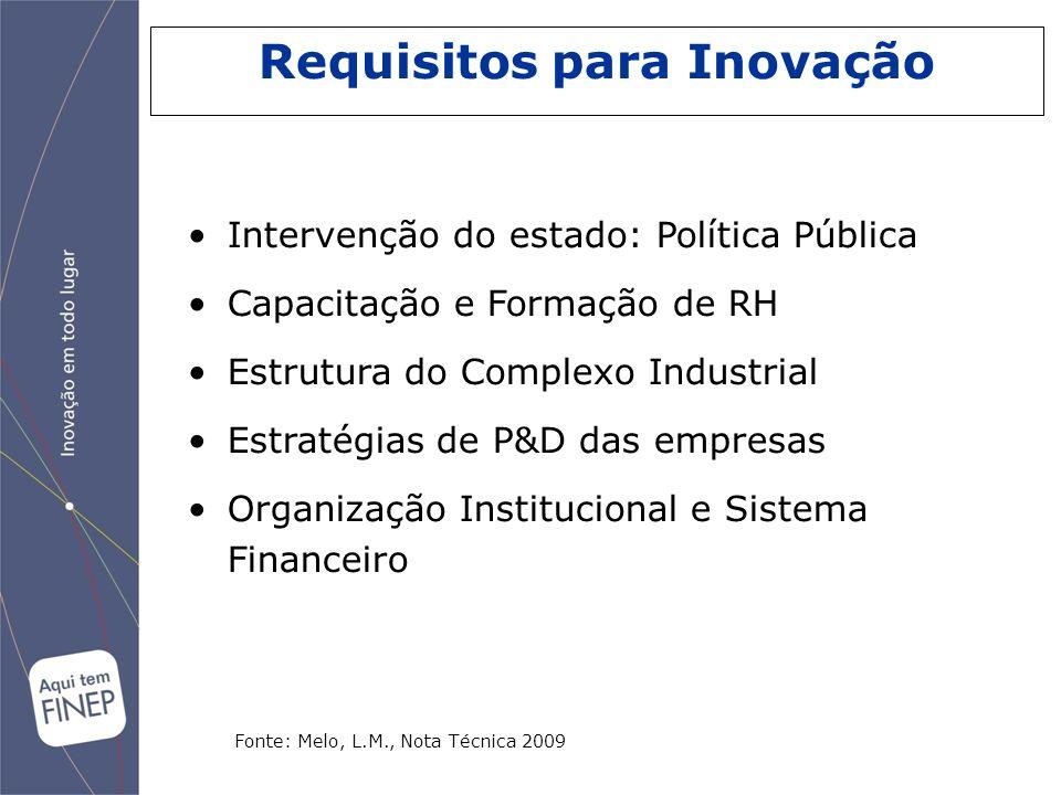 Intervenção do estado: Política Pública Capacitação e Formação de RH Estrutura do Complexo Industrial Estratégias de P&D das empresas Organização Inst