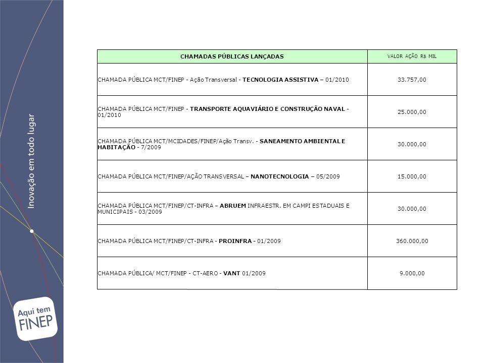 CHAMADAS PÚBLICAS LANÇADAS VALOR AÇÃO R$ MIL CHAMADA PÚBLICA MCT/FINEP - Ação Transversal - TECNOLOGIA ASSISTIVA – 01/201033.757,00 CHAMADA PÚBLICA MC