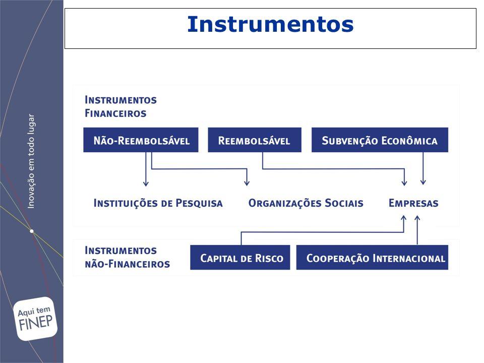 A FINEP financia todos os estágios do desenvolvimento científico, tecnológico e inovação Empresa Nascente Incubação e start-ups Pre- incubação Pesquisa Científica e Infra- estrutura clusters de Inovação Expansão e Consolidação de Empresas Seed Money (K e FNDCT) Seed Money (K e FNDCT) Venture Capital SIBRATEC e outros instrumentos FINEP/FNDCT Não-reem- bolsável (FNDCT) Crédito, SIBRATEC, Cooperação ICT-EMP, Subvenção Econômica Inovar Semente PAPPE Juro Zero Subvenção PRIME/Subvenção INOVAR Inova Brasil Subvenção FINEP Instrumentos C,T&I