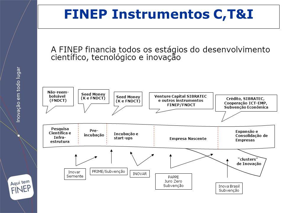 A FINEP financia todos os estágios do desenvolvimento científico, tecnológico e inovação Empresa Nascente Incubação e start-ups Pre- incubação Pesquis