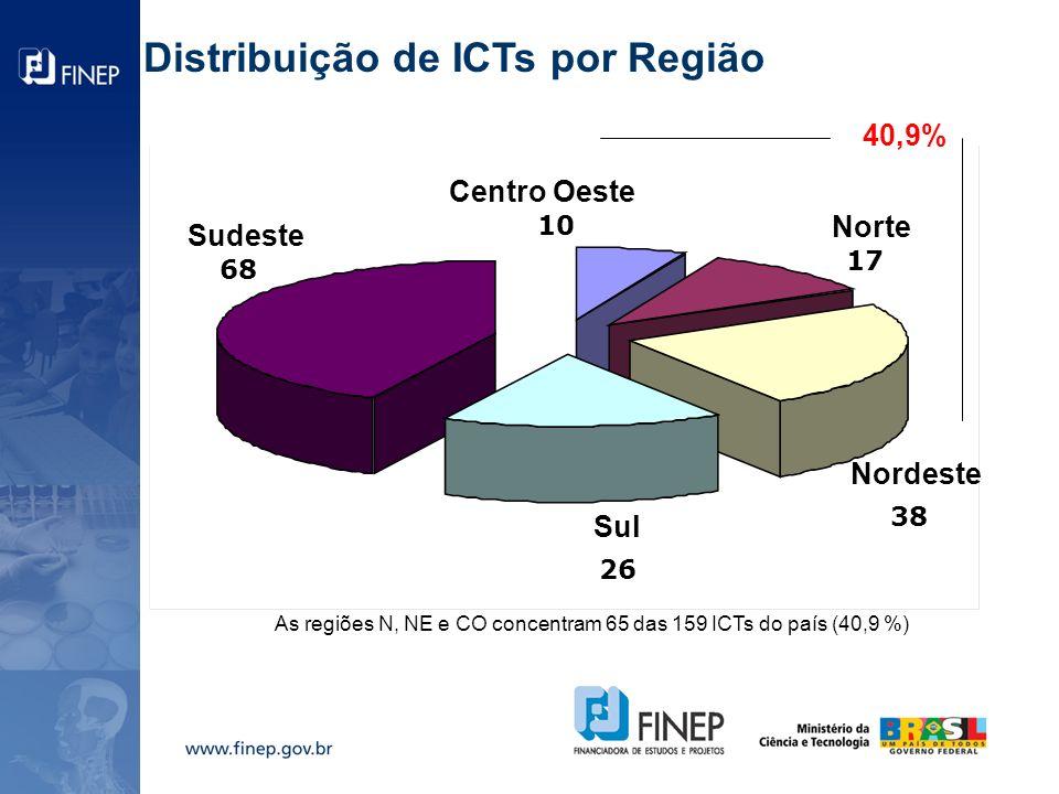 Distribuição de ICTs por Região 68 26 38 17 10 40,9% Sul Sudeste Norte Nordeste Centro Oeste As regiões N, NE e CO concentram 65 das 159 ICTs do país (40,9 %)