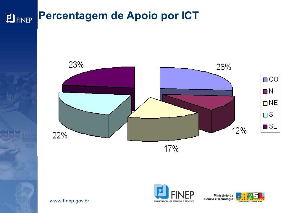 Percentagem de Apoio por ICT