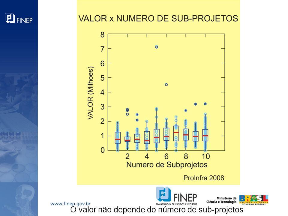 O valor não depende do número de sub-projetos