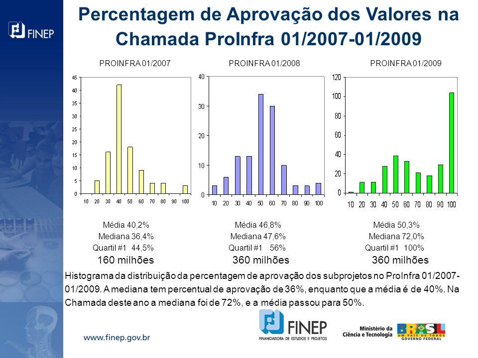 Percentagem de Aprovação dos Valores na Chamada ProInfra 01/2007-01/2009 Histograma da distribuição da percentagem de aprovação dos subprojetos no ProInfra 01/2007- 01/2009.