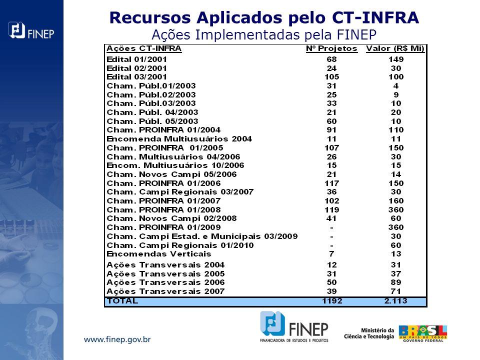 Ações do PROINFRA Entre os anos de 2001 e 2010 o ProInfra apoiou 876 projetos, atingindo um montante de R$ 1.580 Mi em investimentos.