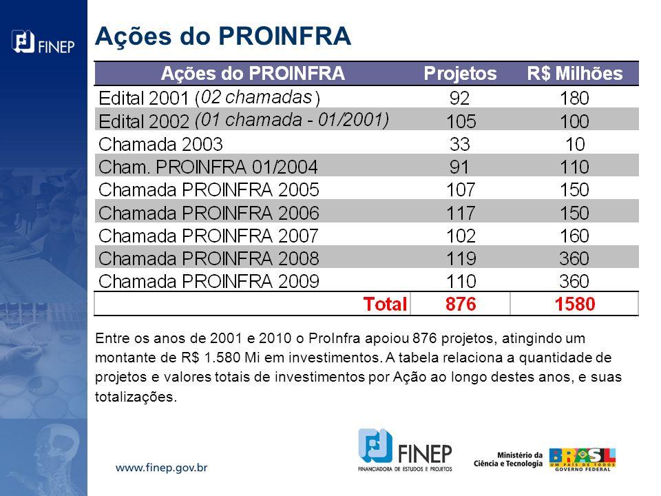 Demandas e Chamadas do PROINFRA Quadro comparativo entre as demandas por investimento (azul claro) e os recursos financeiros destinados às chamadas públicas (verde) entre 2001 e 2009.