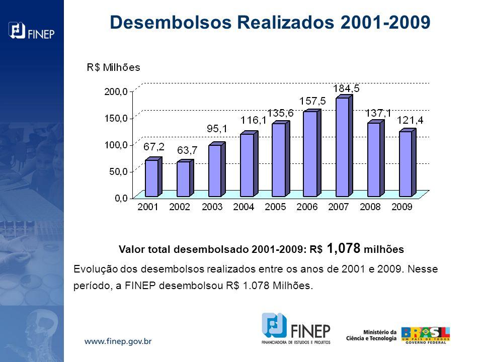 Desembolsos Realizados 2001-2009 Valor total desembolsado 2001-2009: R$ 1,078 milhões Evolução dos desembolsos realizados entre os anos de 2001 e 2009.