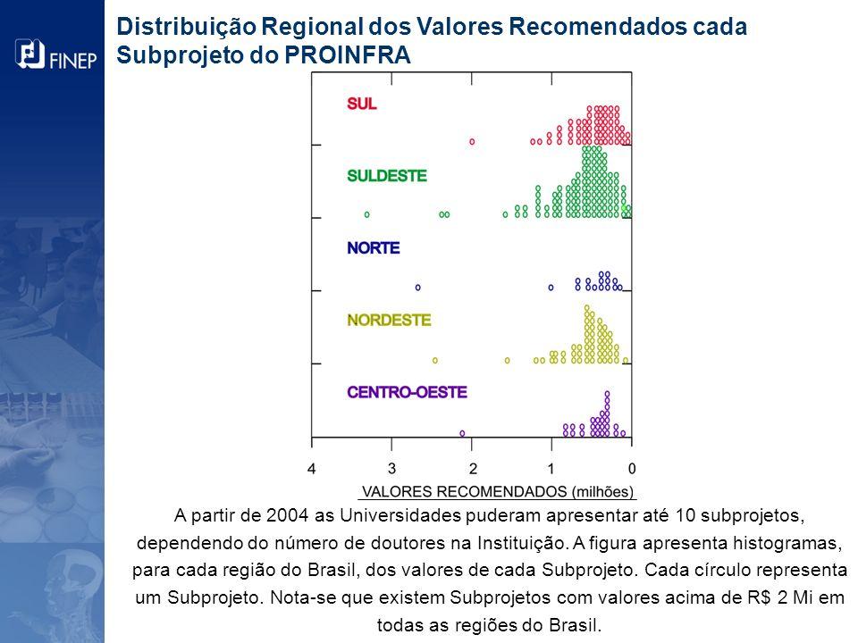 Distribuição Regional – Propostas Acumulado 2001 - 2009 34,5% Sul Sudeste Norte Nordeste Centro Oeste O apoio às regiões N, NE e CO já é maior que os 30% estipulados em lei.
