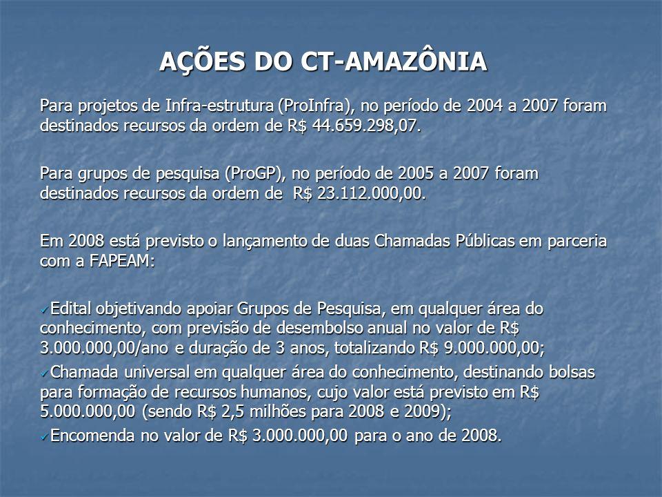 AÇÕES DO CT-AMAZÔNIA AÇÕES DO CT-AMAZÔNIA Para projetos de Infra-estrutura (ProInfra), no período de 2004 a 2007 foram destinados recursos da ordem de