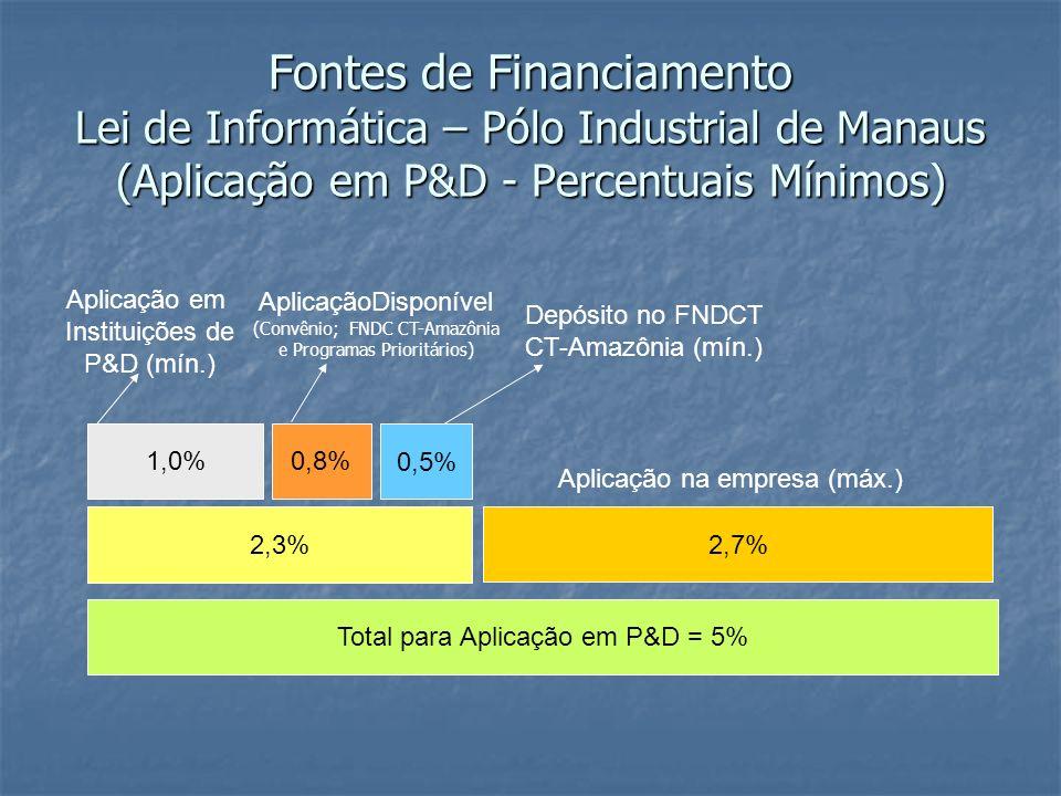 Fontes de Financiamento Lei de Informática – Pólo Industrial de Manaus (Aplicação em P&D - Percentuais Mínimos) Total para Aplicação em P&D = 5% 2,7%