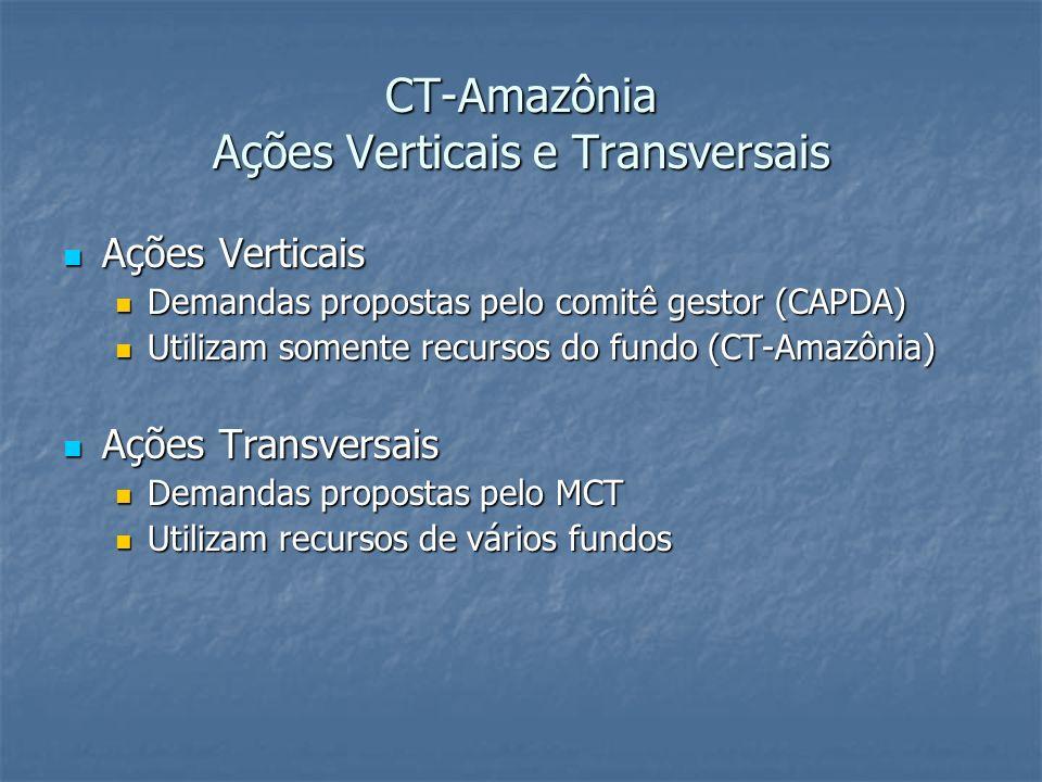 CT-Amazônia Ações Verticais e Transversais Ações Verticais Ações Verticais Demandas propostas pelo comitê gestor (CAPDA) Demandas propostas pelo comit