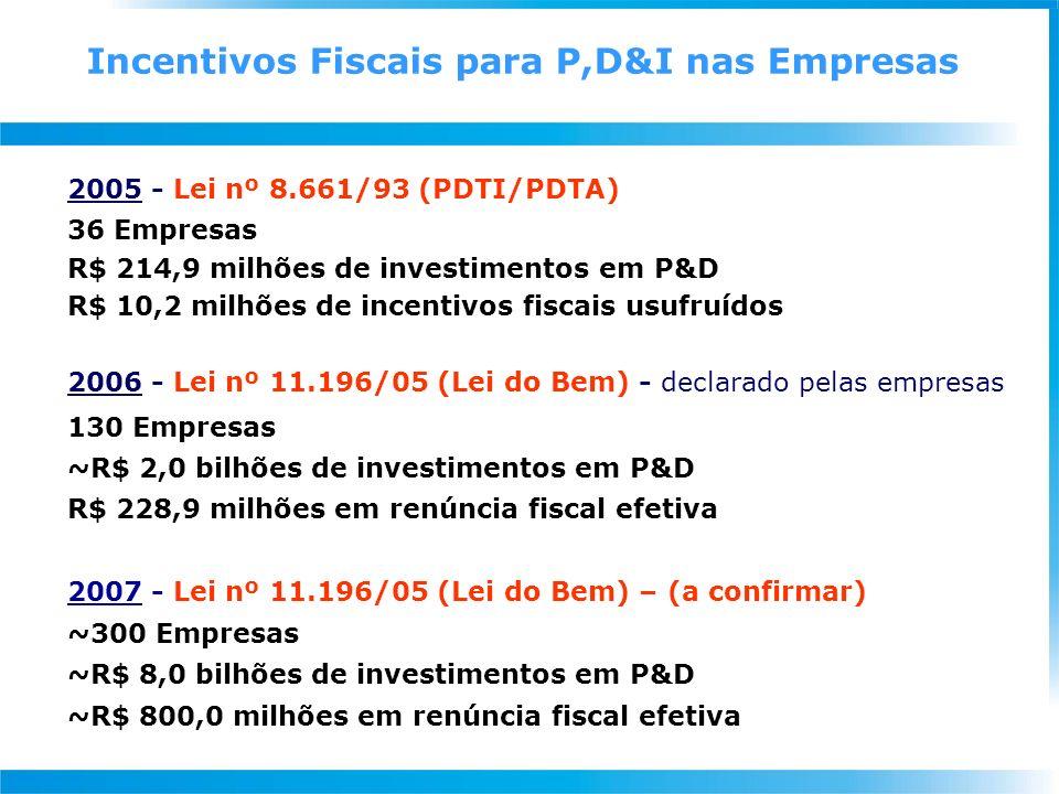 2005 - Lei nº 8.661/93 (PDTI/PDTA) 36 Empresas R$ 214,9 milhões de investimentos em P&D R$ 10,2 milhões de incentivos fiscais usufruídos 2006 - Lei nº 11.196/05 (Lei do Bem) - declarado pelas empresas 130 Empresas ~R$ 2,0 bilhões de investimentos em P&D R$ 228,9 milhões em renúncia fiscal efetiva 2007 - Lei nº 11.196/05 (Lei do Bem) – (a confirmar) ~300 Empresas ~R$ 8,0 bilhões de investimentos em P&D ~R$ 800,0 milhões em renúncia fiscal efetiva Incentivos Fiscais para P,D&I nas Empresas