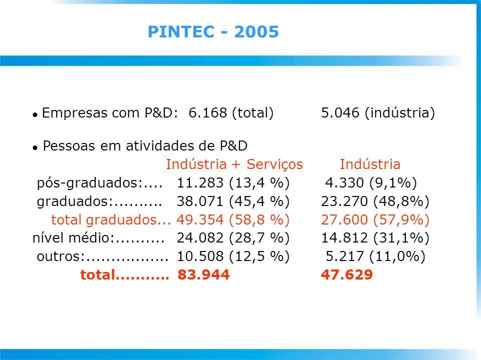 Empresas com P&D: 6.168 (total) 5.046 (indústria) l Pessoas em atividades de P&D Indústria + Serviços Indústria pós-graduados:....11.283 (13,4 %) 4.330 (9,1%) graduados:..........38.071 (45,4 %)23.270 (48,8%) total graduados...49.354 (58,8 %) 27.600 (57,9%) nível médio:..........24.082 (28,7 %)14.812 (31,1%) outros:.................10.508 (12,5 %) 5.217 (11,0%) total...........