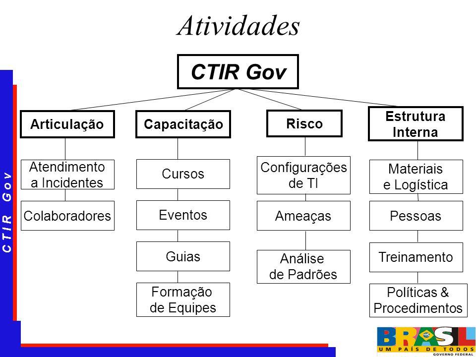 C T I R G o v Atividades CTIR Gov ArticulaçãoCapacitação Risco Estrutura Interna Atendimento a Incidentes Colaboradores Cursos Eventos Configurações d