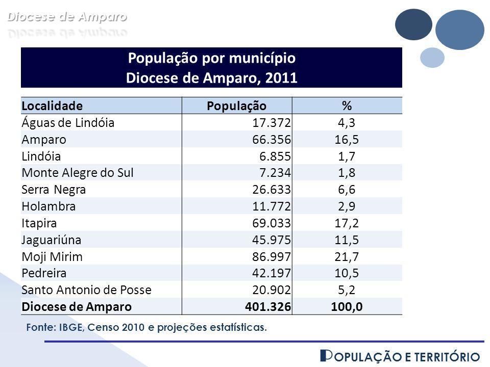 P OPULAÇÃO E TERRITÓRIO População por município Diocese de Amparo, 2011 LocalidadePopulação% Águas de Lindóia17.3724,3 Amparo66.35616,5 Lindóia6.8551,