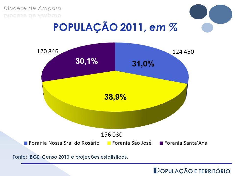 P OPULAÇÃO E TERRITÓRIO 38,9% 31,0% 30,1% Fonte: IBGE, Censo 2010 e projeções estatísticas. POPULAÇÃO 2011, em %