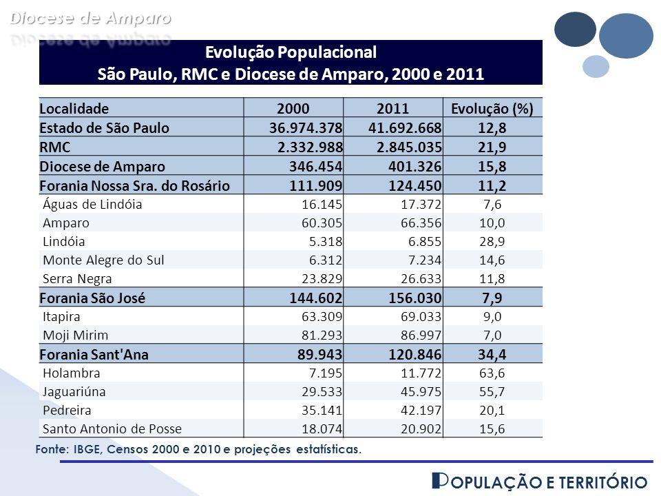P OPULAÇÃO E TERRITÓRIO Evolução Populacional São Paulo, RMC e Diocese de Amparo, 2000 e 2011 Localidade20002011Evolução (%) Estado de São Paulo36.974