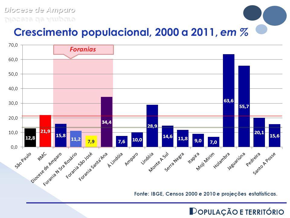 P OPULAÇÃO E TERRITÓRIO Fonte: IBGE, Censos 2000 e 2010 e projeções estatísticas. Crescimento populacional, 2000 a 2011, em % Foranias