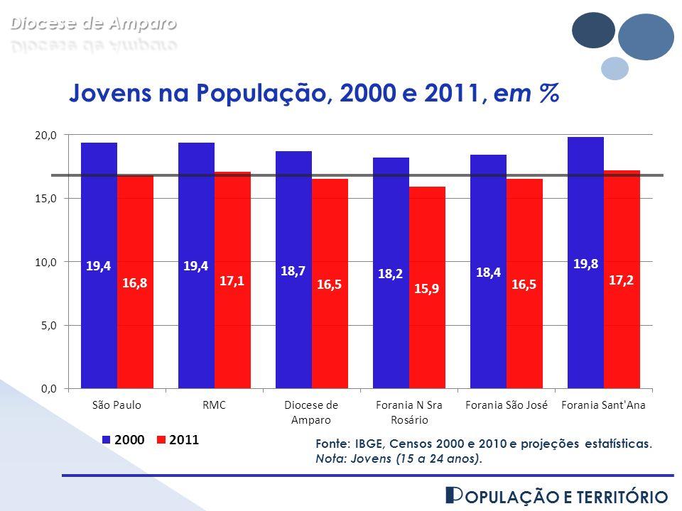 P OPULAÇÃO E TERRITÓRIO Fonte: IBGE, Censos 2000 e 2010 e projeções estatísticas. Nota: Jovens (15 a 24 anos). Jovens na População, 2000 e 2011, em %