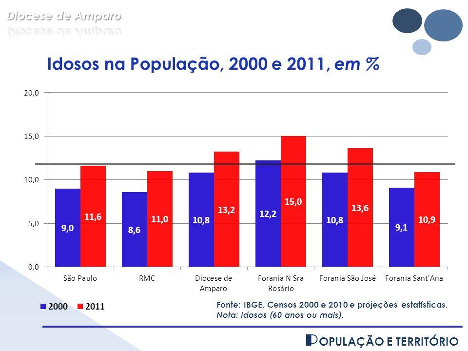 P OPULAÇÃO E TERRITÓRIO Fonte: IBGE, Censos 2000 e 2010 e projeções estatísticas. Nota: Idosos (60 anos ou mais). Idosos na População, 2000 e 2011, em